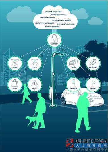 近三百亿智能路灯市场爆发在即,这两点值得注意!