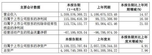 【半年报速递】联创光电获利,广东甘化亏损