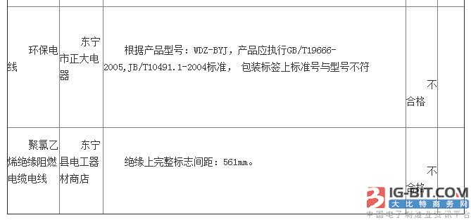 """黑龙江东宁市""""三无""""线缆产品泛滥 近八成不合格"""