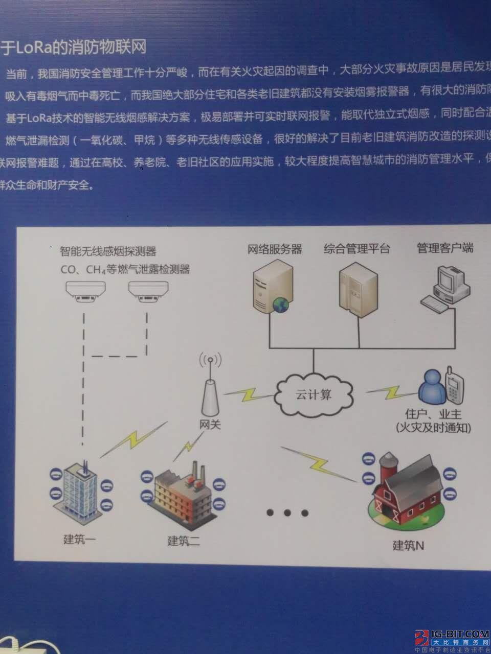 图:杭州罗万信息科技有限公司基于LoRa的消防物联网解决方案