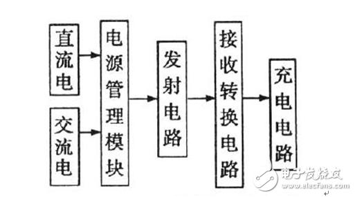 无线充电器系统框图