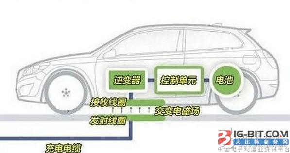 电动汽车无线充电设计案例介绍