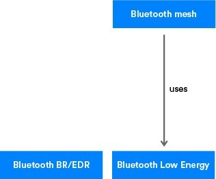 蓝牙mesh和低功耗蓝牙之间的关系