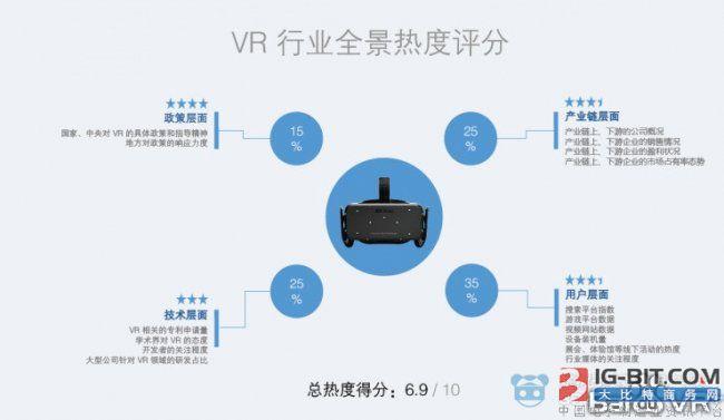VR行业全景热度分析