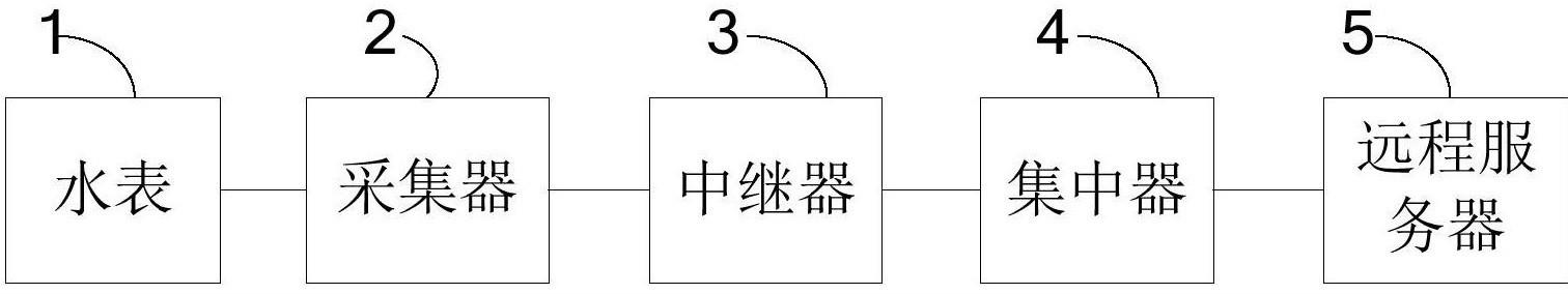 一种基于Zigbee的户用水表抄表系统