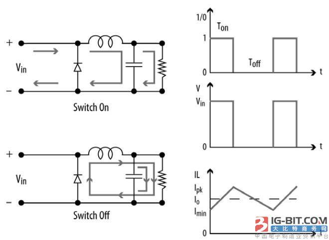 图1.电感在dc-dc buck 电路中的应用,工作在连续电流模式下.