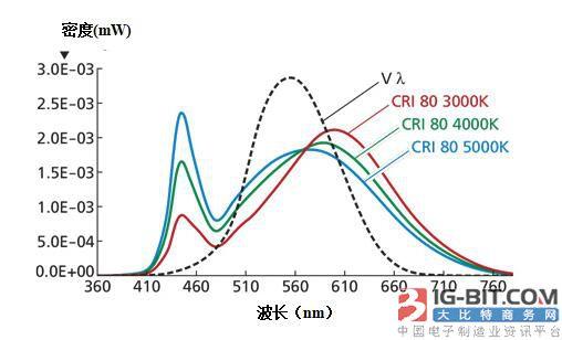 影响LED效率的因素、调整效率的方法以及降低系统成本分析