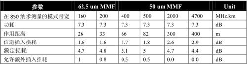 图1:10G以太网作用距离和损耗预算表