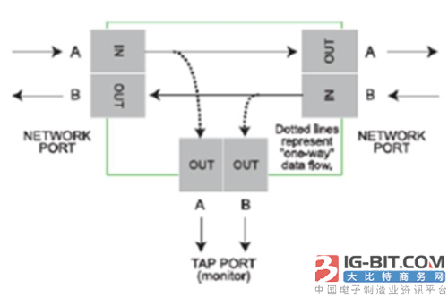 图8: 无源TAP模块内的光信号分割