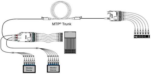 图10: 双模块系统 – 1 BiDi 集成 MTP/LC TAP 模块和 1 MTP/LC 模块