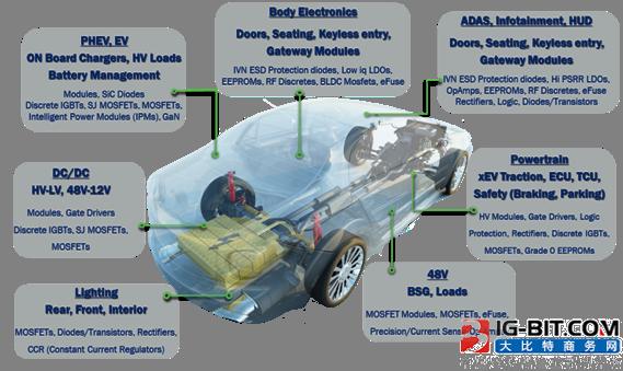 安森美半导体大力扩展汽车认证的器件阵容用于汽车功能电子化方案