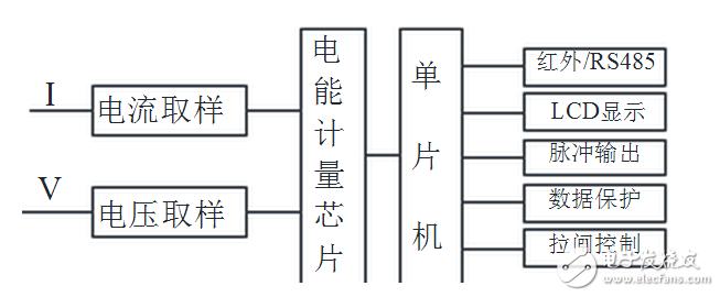 功率电感:单相电表互感器的作用,原理及接线方法