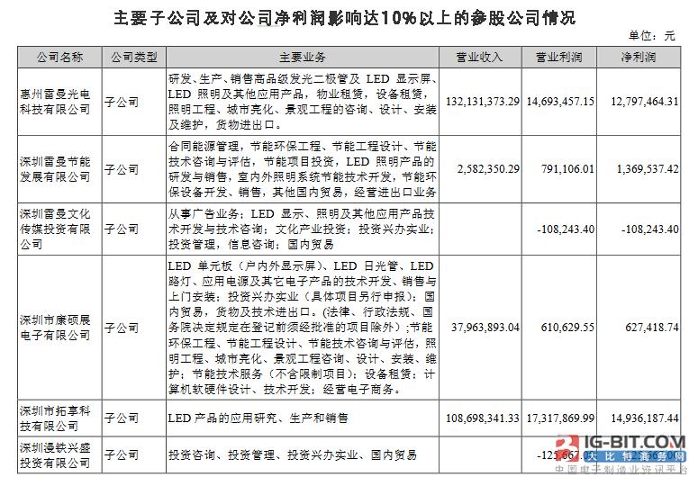 雷曼股份中报出炉,LED行业营收同比增长32.25%