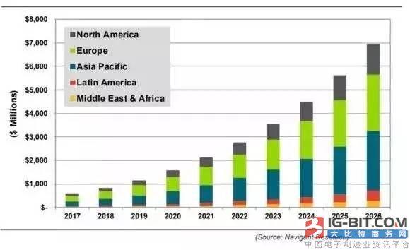 2026年全球智能路灯市场份额或达20% 亚太或成第二大市场