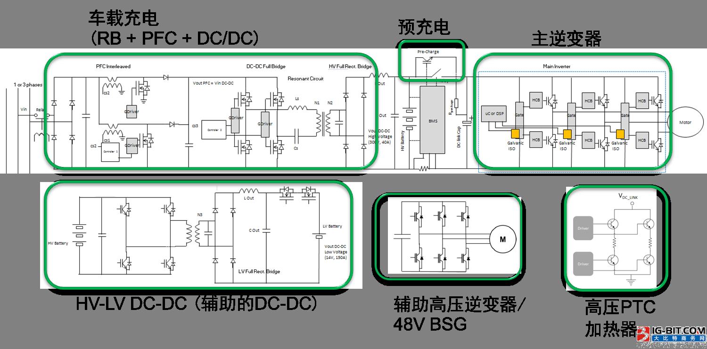 安森美半导体针对混合电动汽车/电动汽车的功能电子化方案