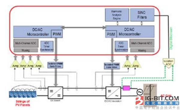 解决嵌入式系统复杂设计问题的方案:智能集成