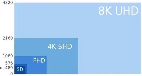 消费级8K电视登场,但8K产业真的准备好了吗?