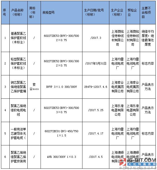 上海电缆抽查6批次样品不合格 所查电缆为CCC目录产品