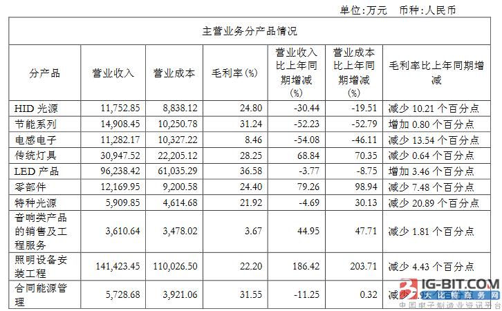 飞乐音响、聚飞、珈伟股份半年报:营收净利双增长