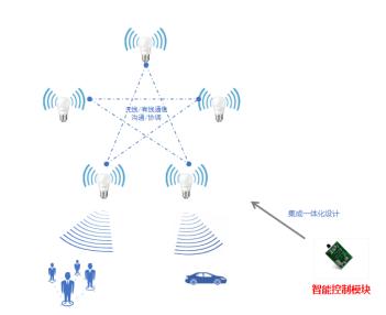 灯联网行业细分 将引发照明业的下一场革命