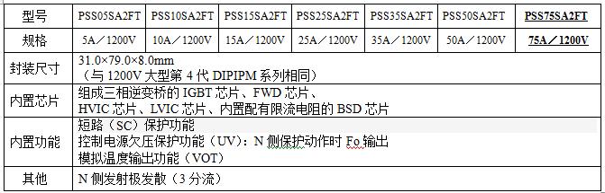 """适用于40kW级商用空调的功率半导体模块 扩大""""第六代1200V大型 DIPIPM"""" 产品阵容"""