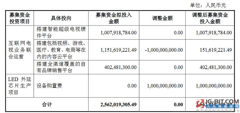 兆驰变更部分募集资金用途,10亿改投LED外延芯片