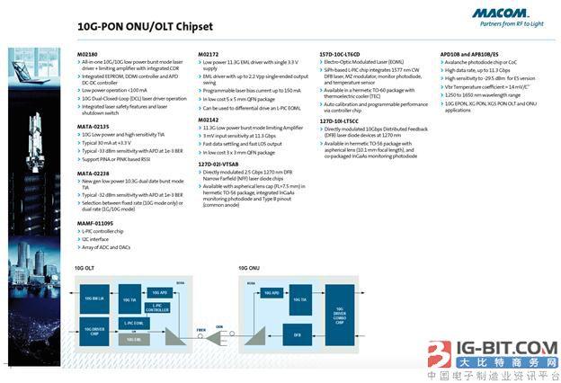 MACOM针对OLT和ONU的10G PON解决方案