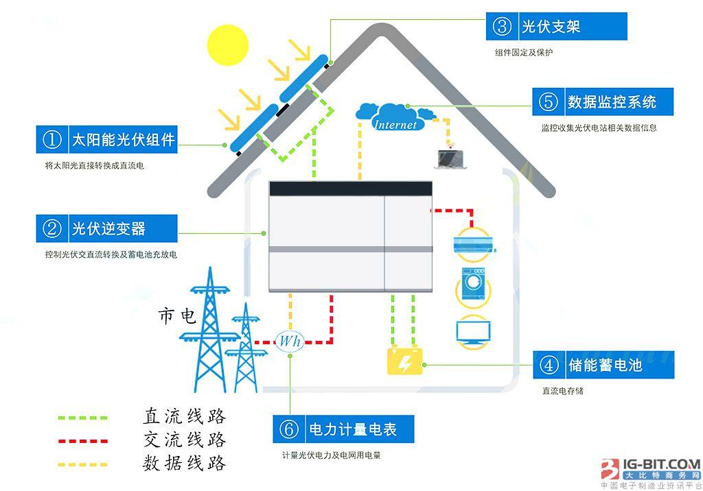家庭光伏储能系统整体电源解决方案