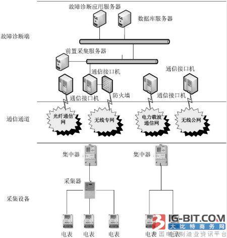 【仪表最新专利】电能表故障诊断系统结构