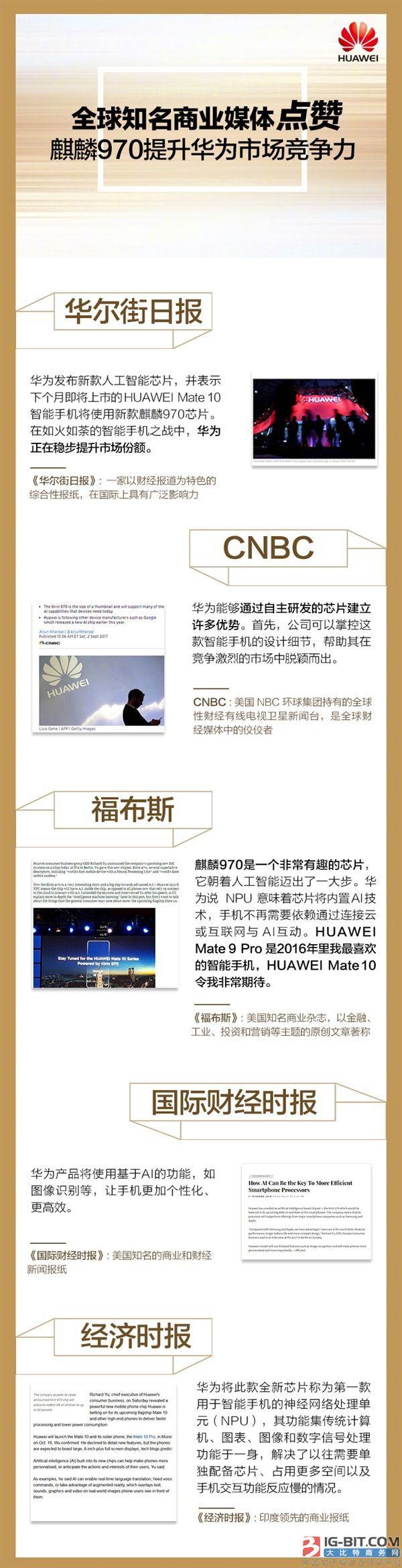 华为麒麟970芯片海外口碑爆棚:全球知名媒体齐点赞