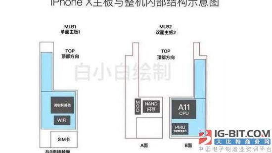 两块主板组成的iPhone X内部(图片来自网络)