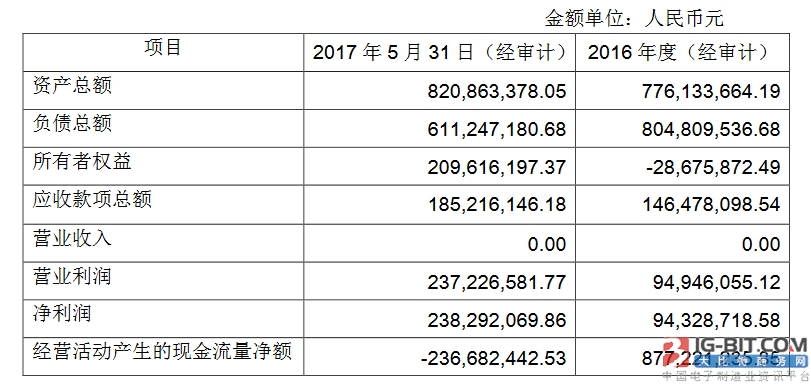厦门信达拟转让1.39%三安电子股权,交易价不低于2.35亿