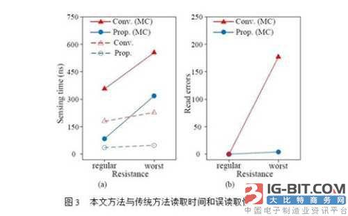 上海微系统所三维存储器设计领域取得进展