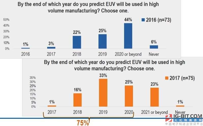 调查显示:芯片产业高层看好EUV前景