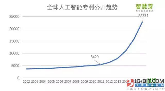全球人工智能专利公开趋势