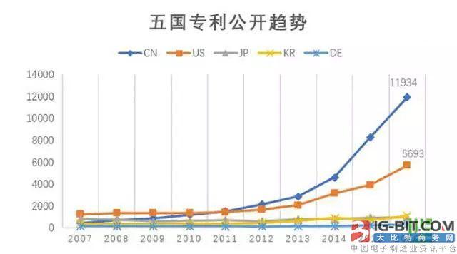 五国专利公开趋势