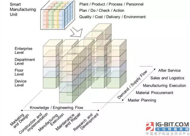图5:智能制造单元SMU组成功能模块