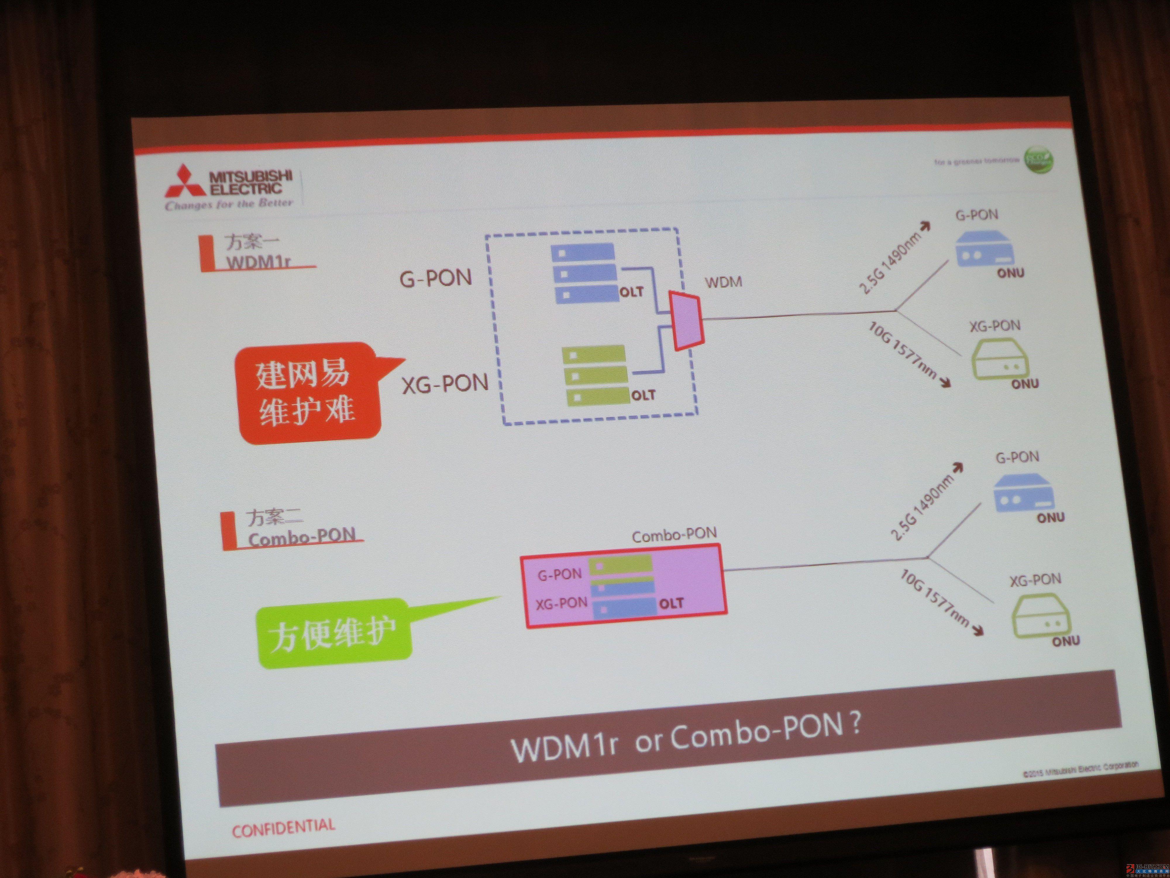 图7:目前正在探讨的两种解决方案WDM和Combo-PON。