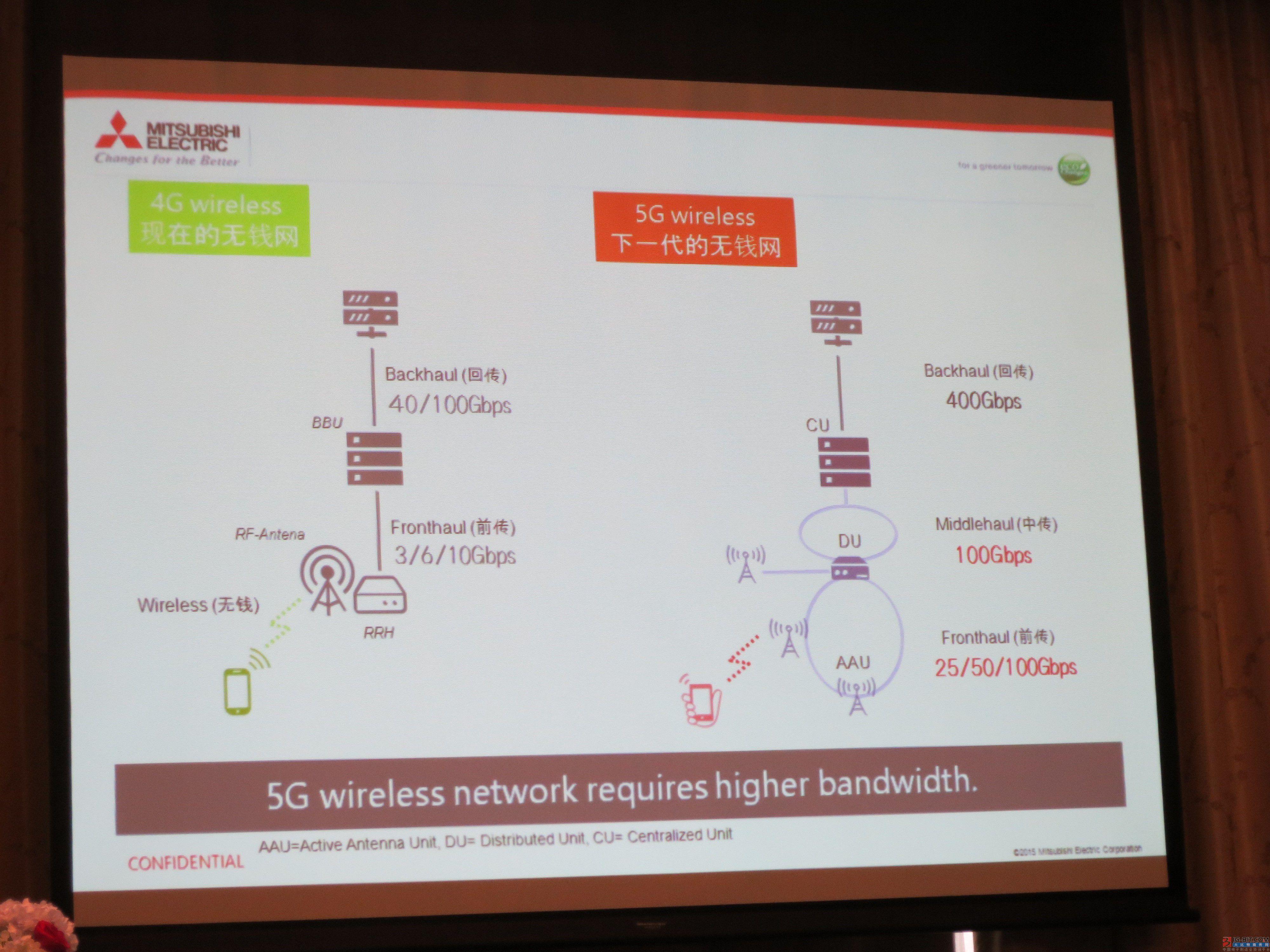 图4:5G的移动基站网络的结构将会与4G很不一样。