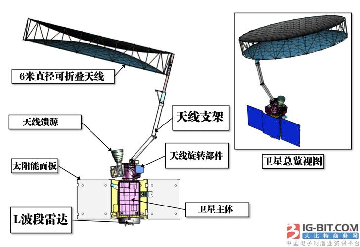 SMAP卫星结构示意图,其中L波段雷达在发射后半年就已经停止工作,只能依赖展开式天线和辐射计工作