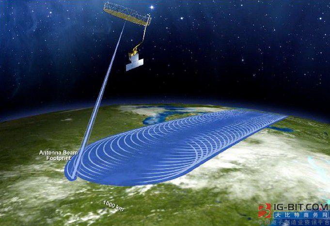 SMAP卫星的天线可以通过旋转来增加扫描范围,基本上2-3天就能完成一次整个地球表面的扫描