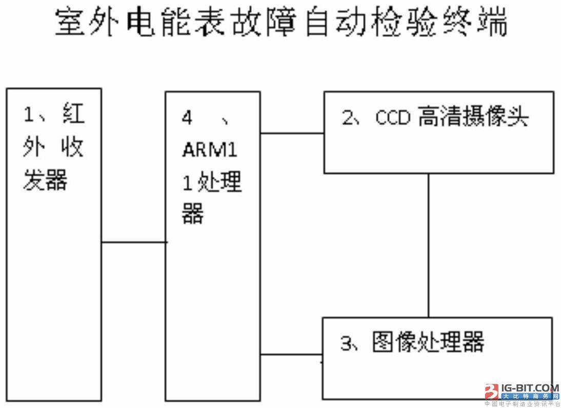 图为实施本发明的室外电能表故障自动检验方法的室外电能表故障自动检验终端的一个实施方案的结构方框图