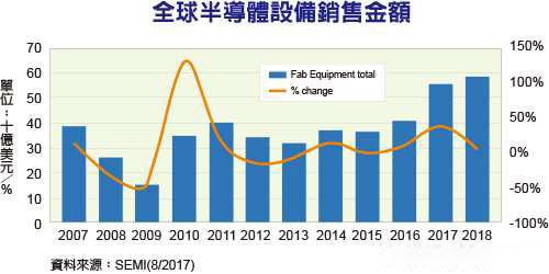 全球半导体设备市场可望成长37%,韩国第一、中国大陆第二