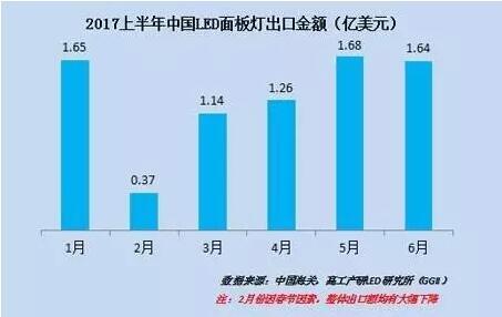 2017上半年中国LED面板灯出口金额(亿美元)