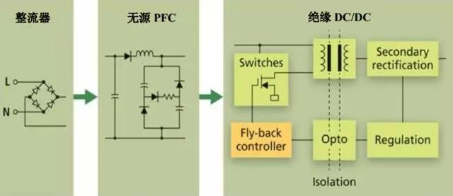图2 在无源或谷底填充的PFC增加DC/DC转换器
