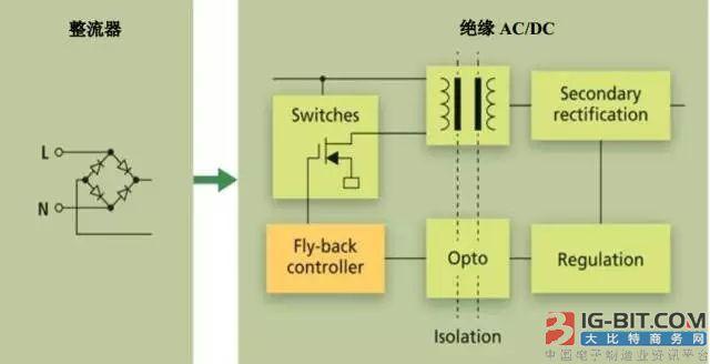 图3 单级有源PFC驱动器结构
