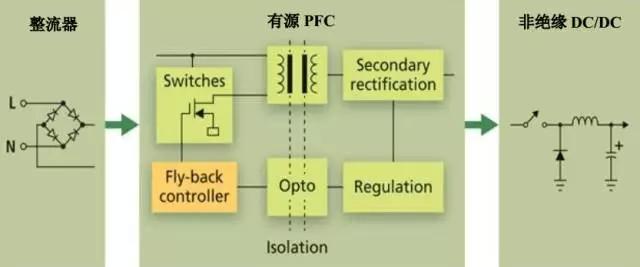 图4 在LED驱动器的有源PFC上增加DC/DC转换器