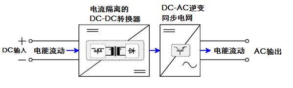 图二,it8300电子负载直流输出到逆变并网的各阶段