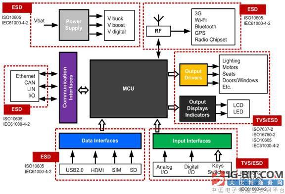 君耀电子汽车电子瞬态干扰电压保护解决方案