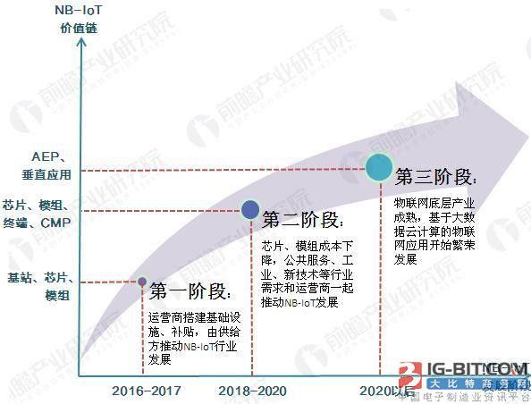 NB-IoT芯片集中出货 NB-IoT迎来千亿量级发展前景